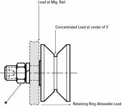 ROULEAU CHARGEMENT BOULONNER RAINURE EN V EN POUCE OSBORN   REF.  VLR-11/2